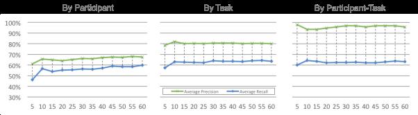 precision-recall-whole-data-set