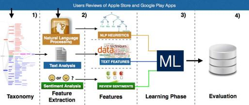 Approach for Classifying User Reviews for Software Maintenance and Evolution