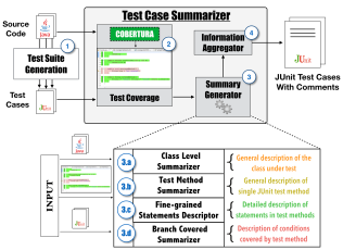 Test Case Summarizer